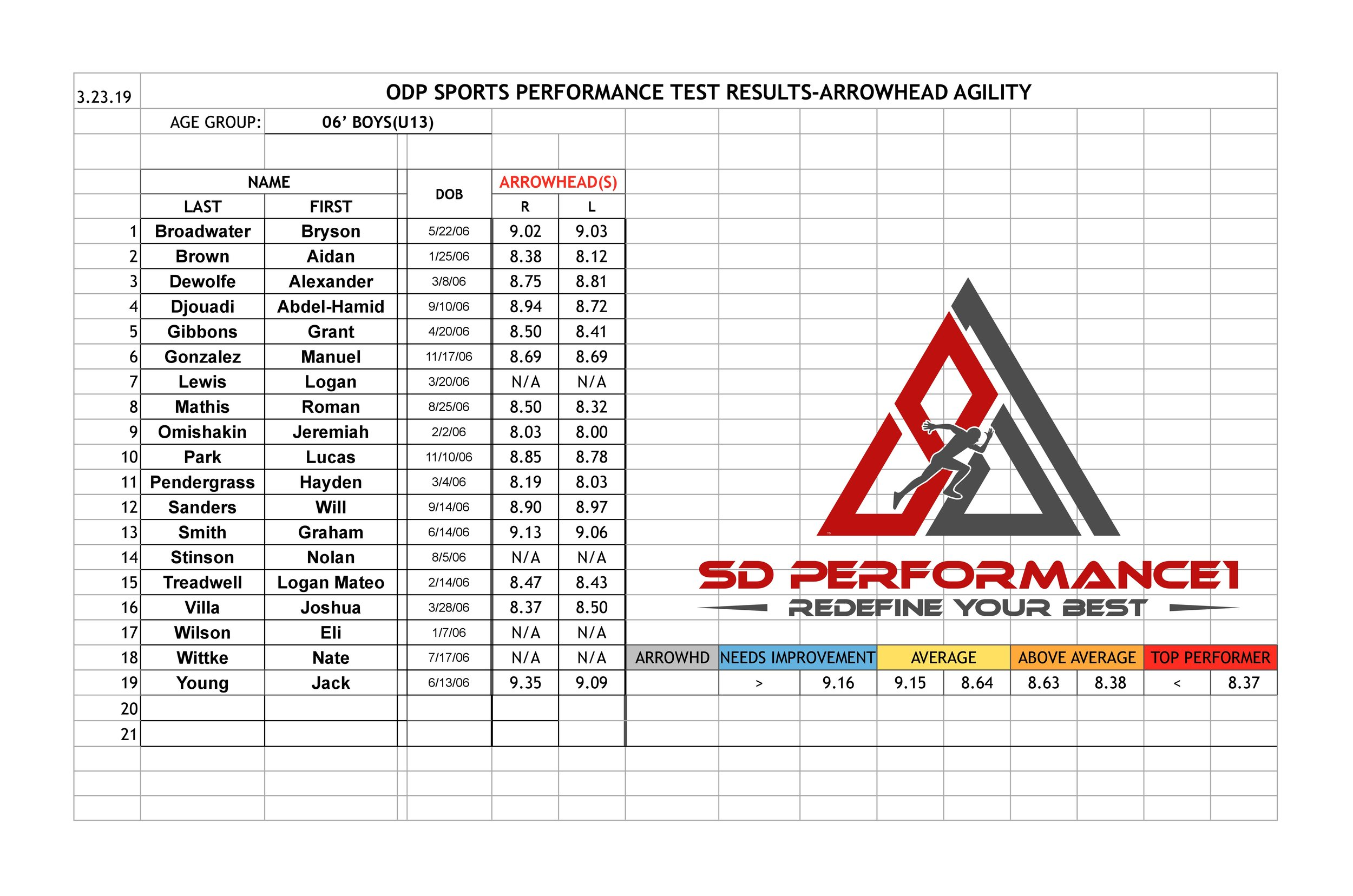Boys Performance Testing '06s ArrowHead  3.23.19 website-page-0.jpg