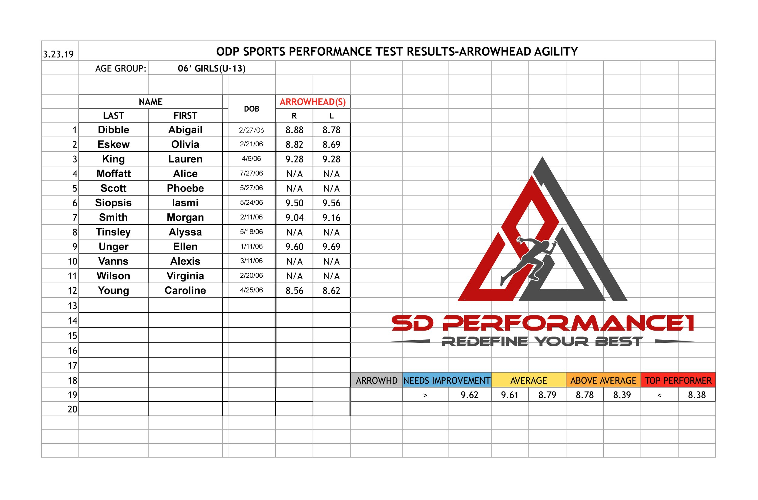 Girls Performance Testing '06s ArrowHead  3.23.19 website-page-0.jpg