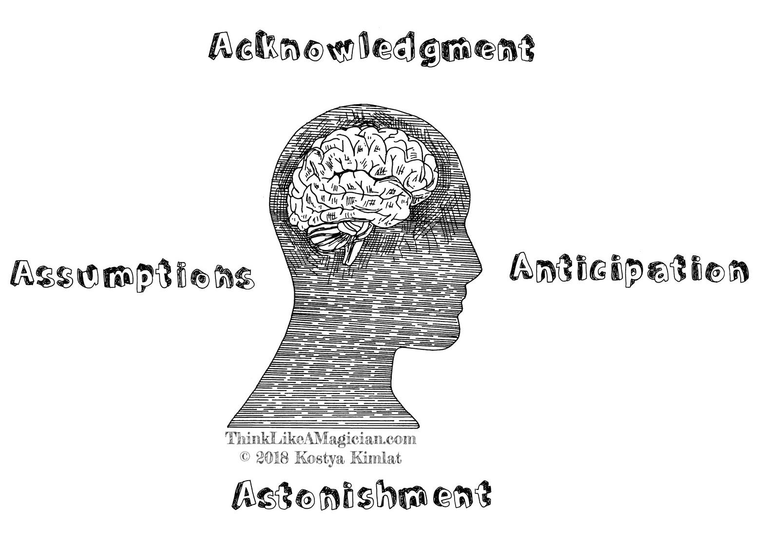 Think-Like-A-Magician-Keynote-Speaker-Kostya-Kimlat-Four-Aces-Business.jpg