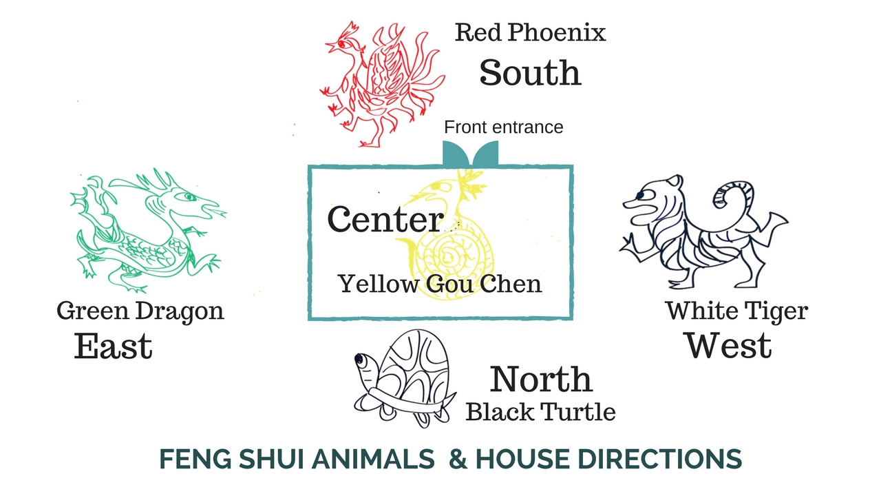 feng shui animals and house directions (1).jpg