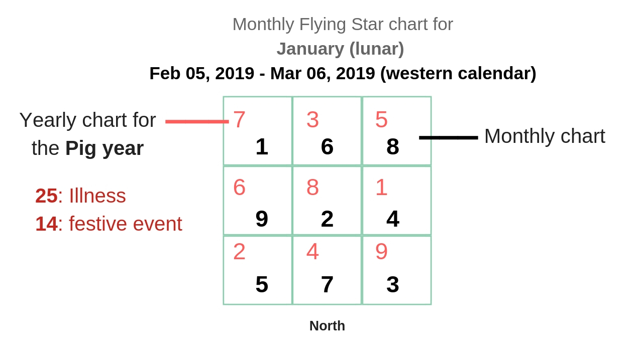 monthly flying star chart 2019 3.jpg
