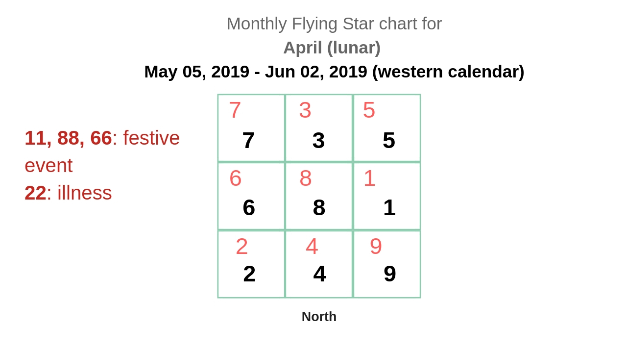 monthly flying star chart 2019 6.jpg