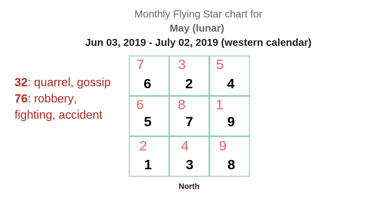 monthly flying star chart 2019 7.jpg
