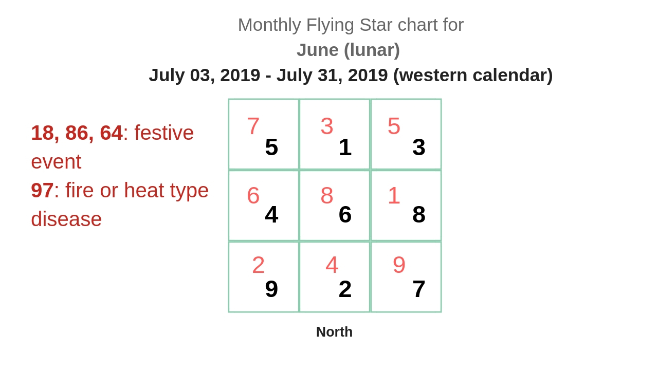 monthly flying star chart 2019 8.jpg