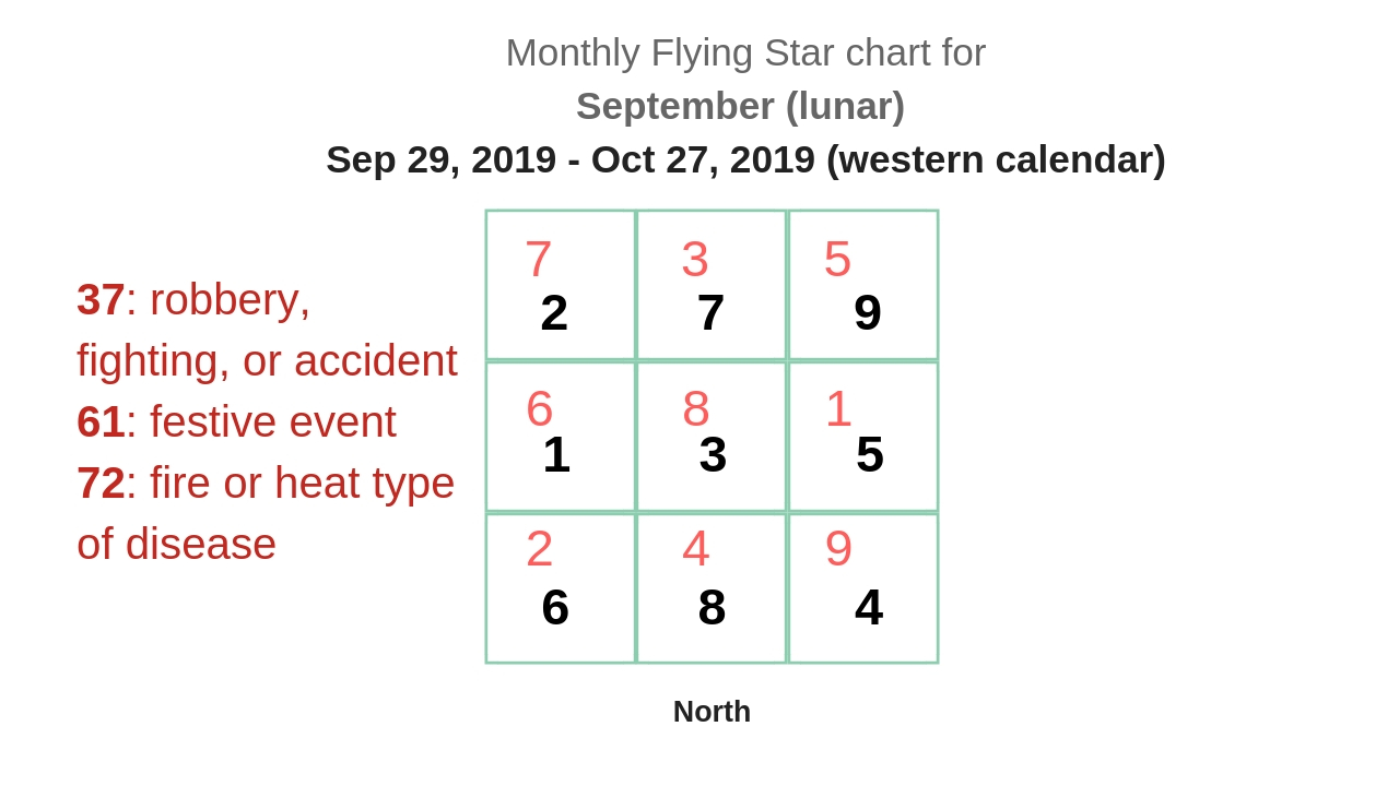 monthly flying star chart 2019 11.jpg