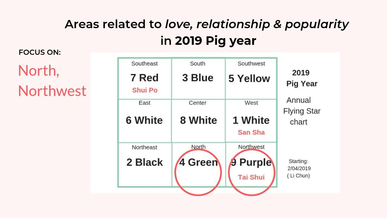 2019 Pig Year Feng Shui setup for Love 2.jpg