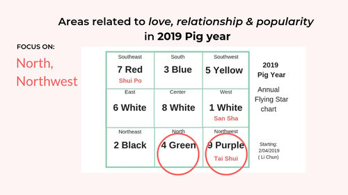 2019 Feng Shui setup for Love and Relationship — Picture Healer
