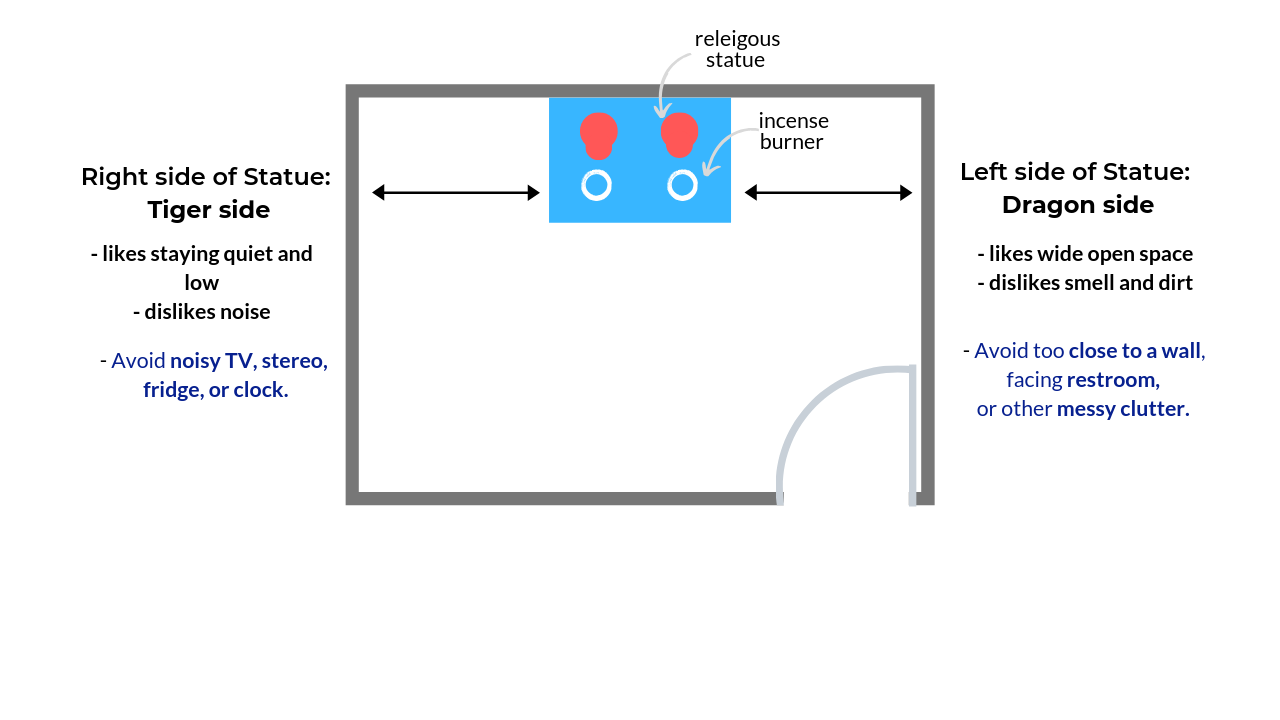 How to Feng Shui for religious buddha statues 3.png