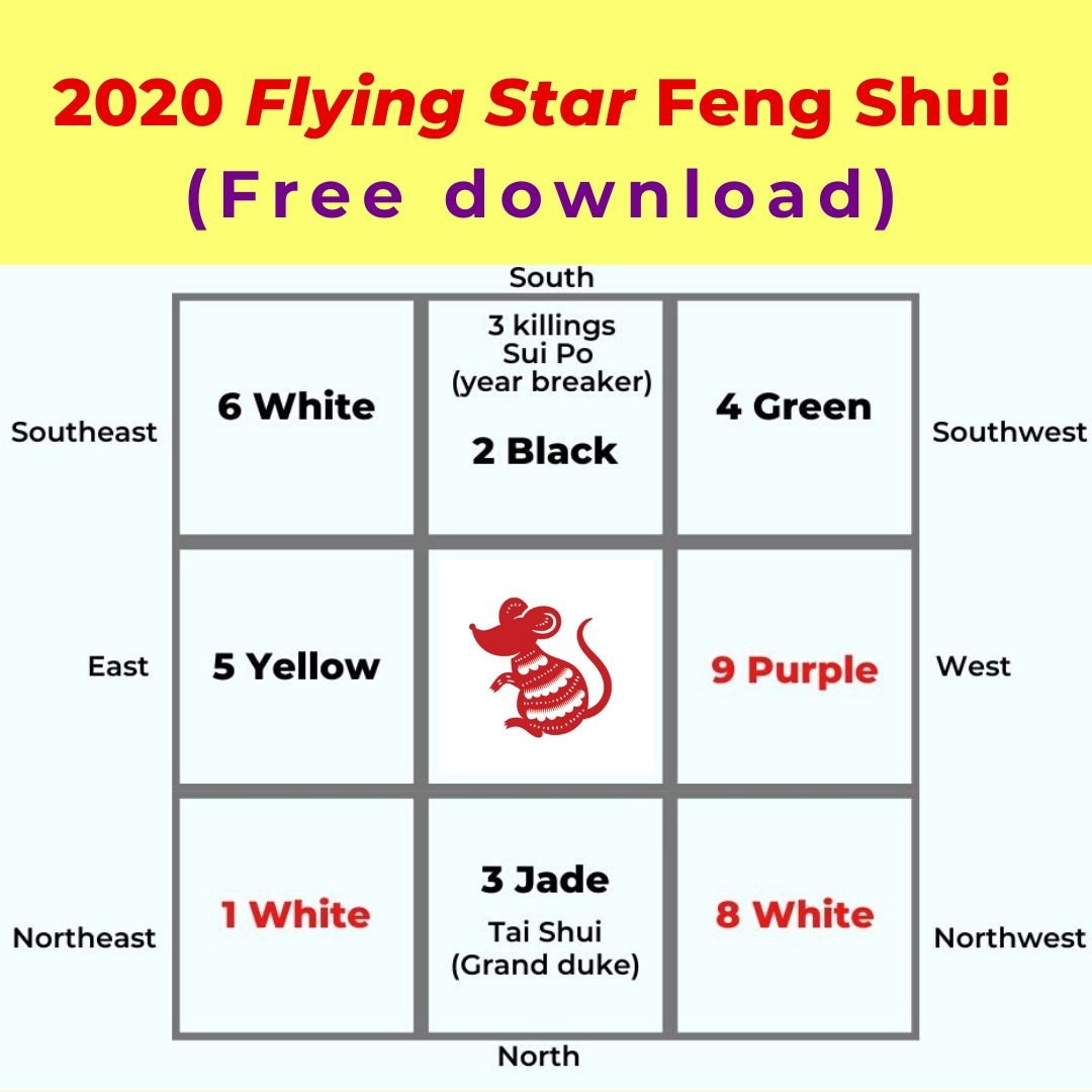 2020 Rat Year Flying Star Feng Shui Picture Healer Feng Shui Craft Art Chinese Medicine