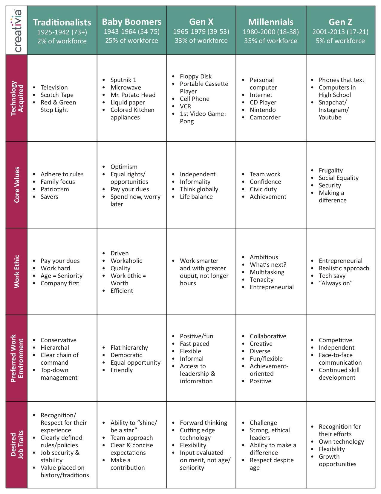 Gen Diversity Chart.jpg