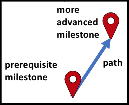 Figure       SEQ Figure \* ARABIC     1      . A pathways map has milestones (which are like points of interest on a street map) connected by paths (which are like road segments on a street map).