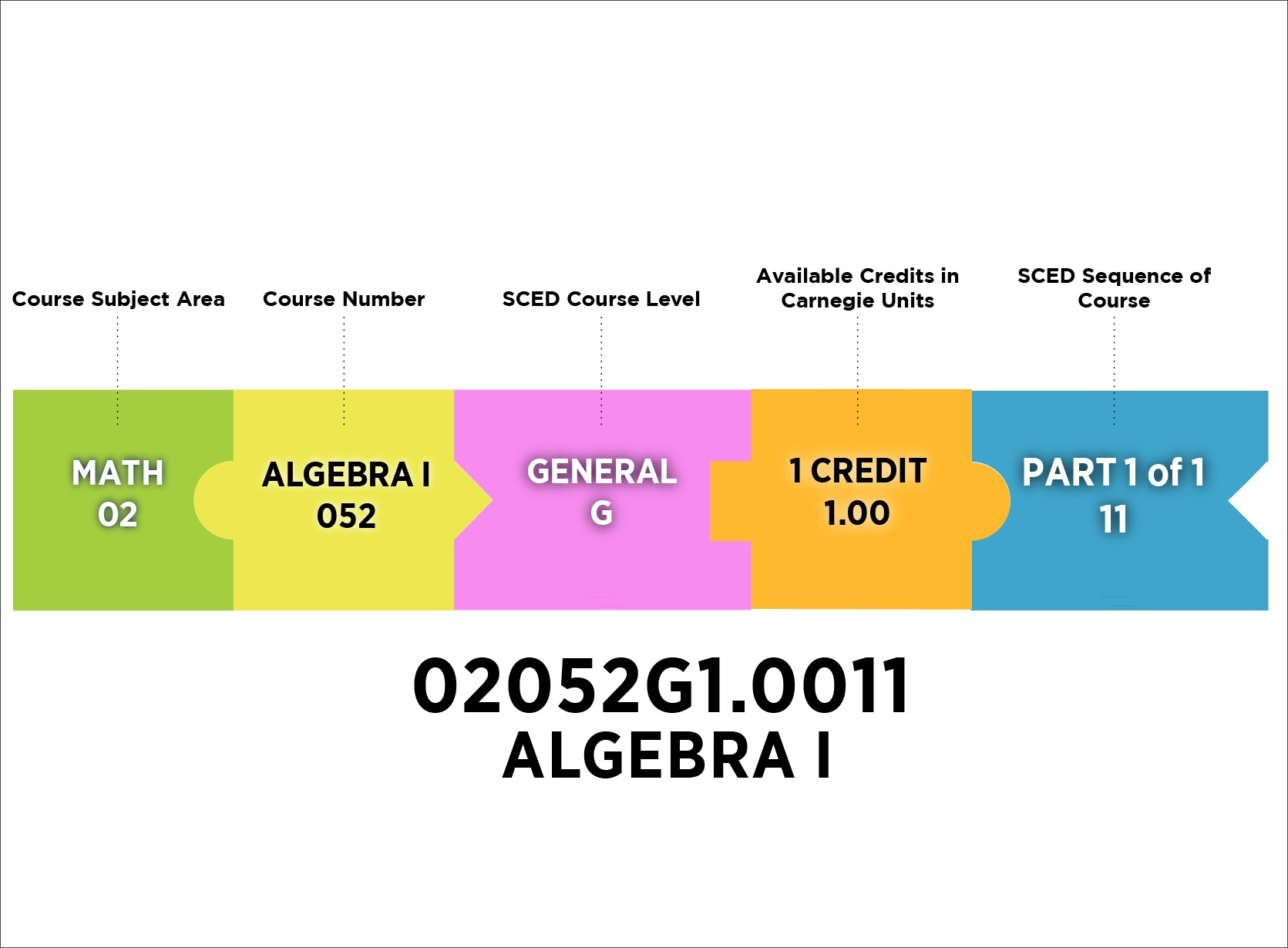 School Courses for the Exchange of Data