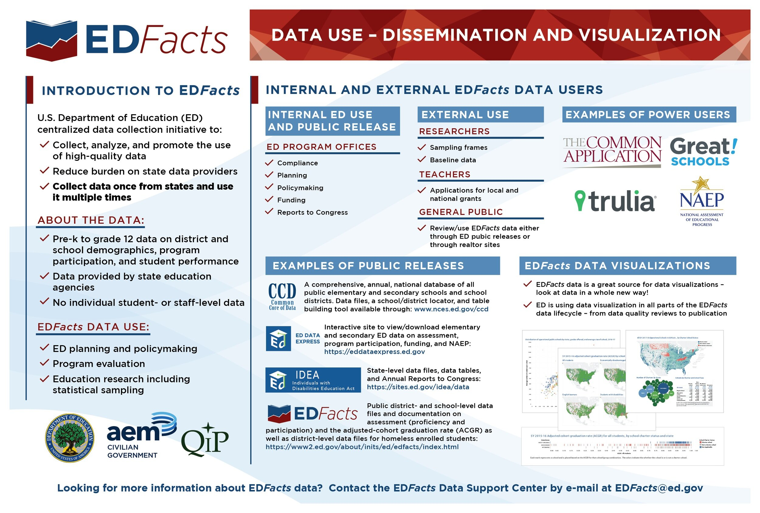 EDFacts Dissemination and Visualization