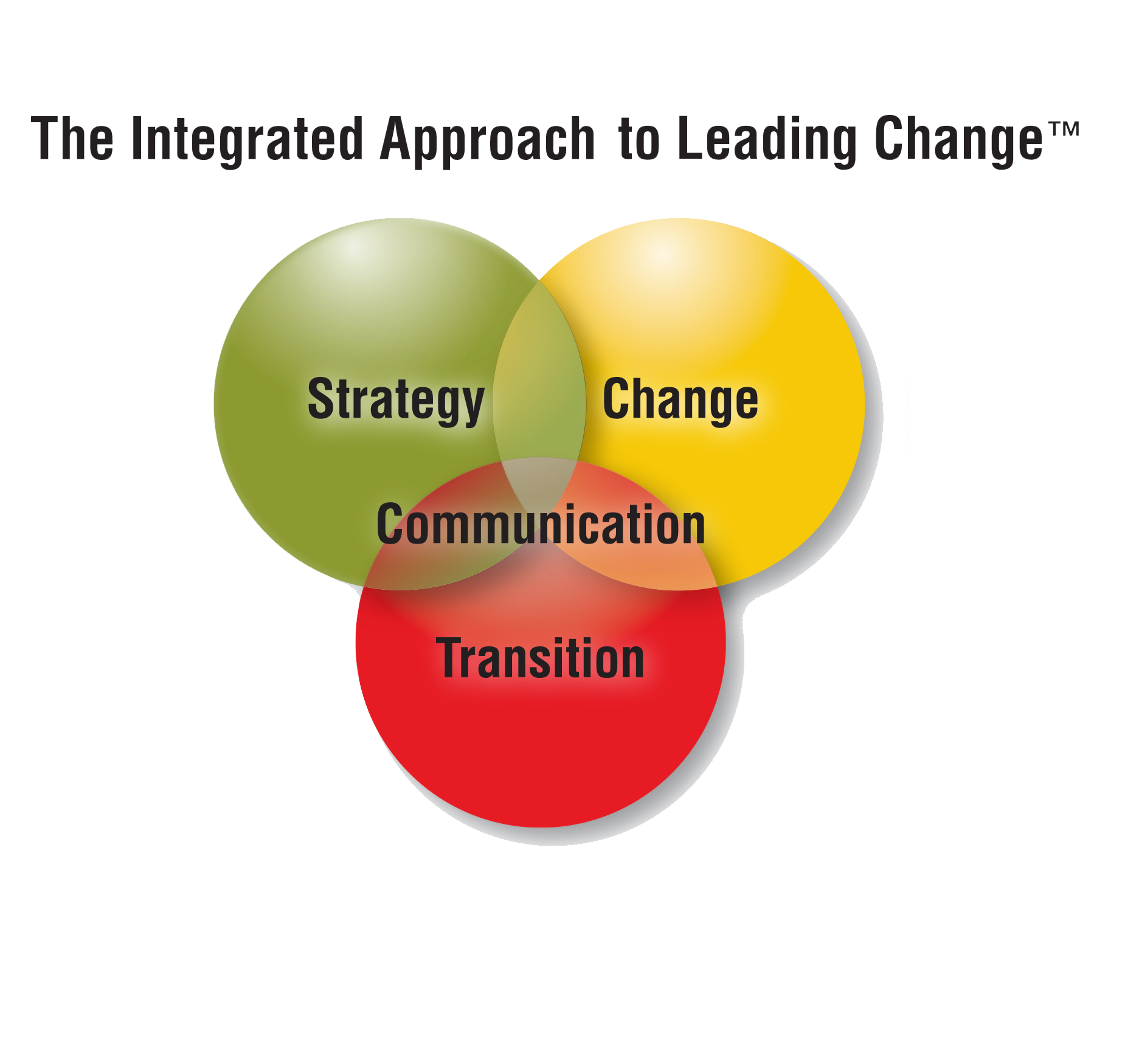 sundance consulting integrated change