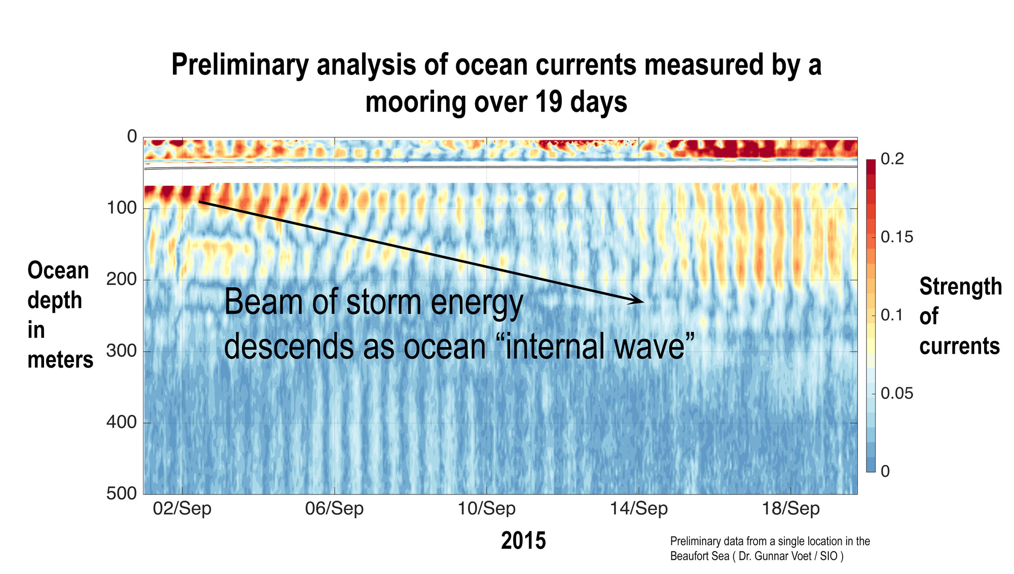 Preliminary analysis of ocean currents measured by an undersea mooring over 19 days.