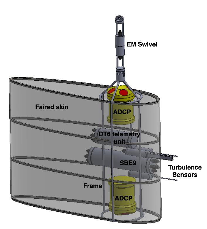 Figure 3:Deep tow concept