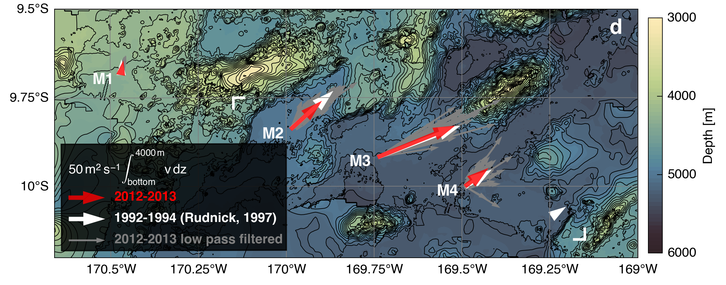 Depth-integrated velocities from our long term mooring array (red arrows) deployed at the exact same location as moorings in the early 1990s (white arrows,  Rudnick, 1997 )