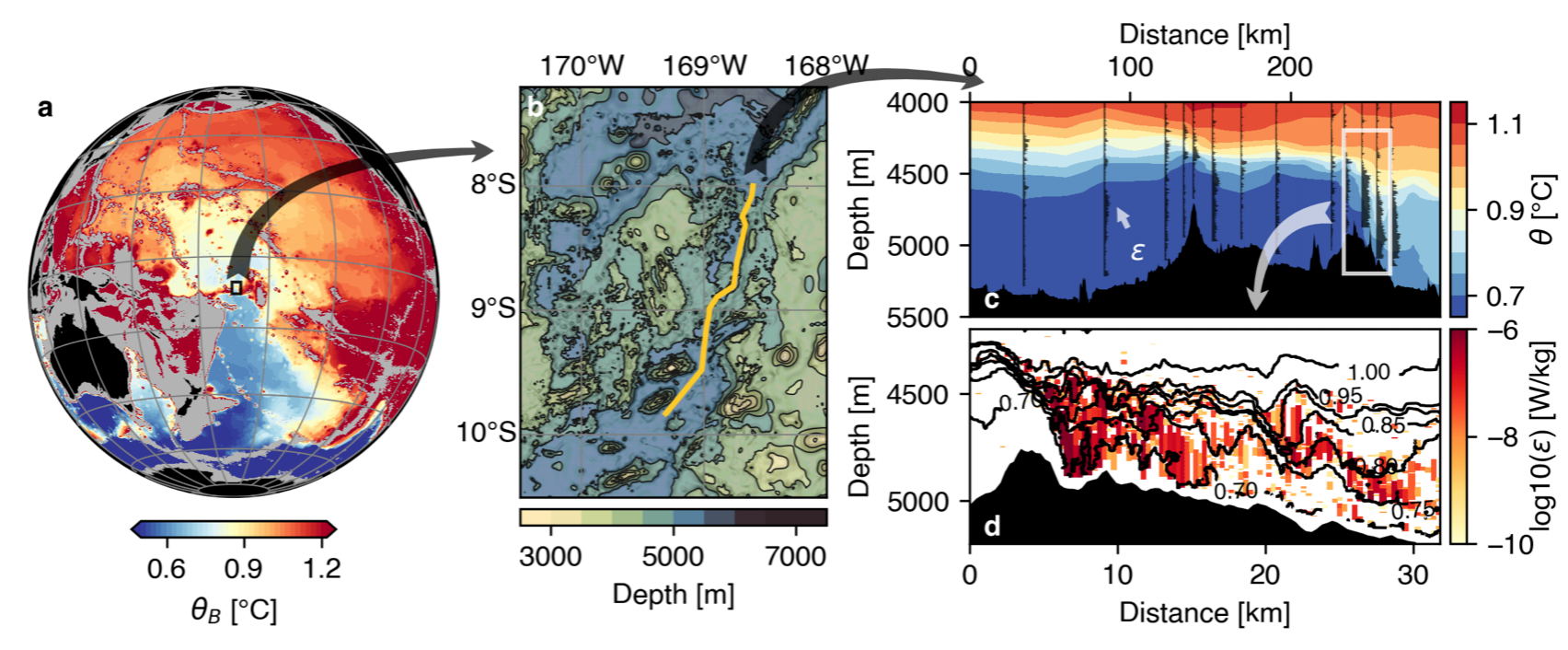 The Samoan Passage in the Pacific Ocean. a) Bottom temperature in the Pacific Ocean from the WOCE climatology. The Samoan Passage is located at the center. b) Bathymetry of the Samoan Passage with shallower channels to the west and a main channel to the east. c) Section of potential temperature (colors) and turbulent dissipation (black profiles) along the main channel (yellow in b). d) A towyo section across a major sill showing temperature (black contours) and turbulent dissipation estimates from density instabilities (color) at high spatial resolution.