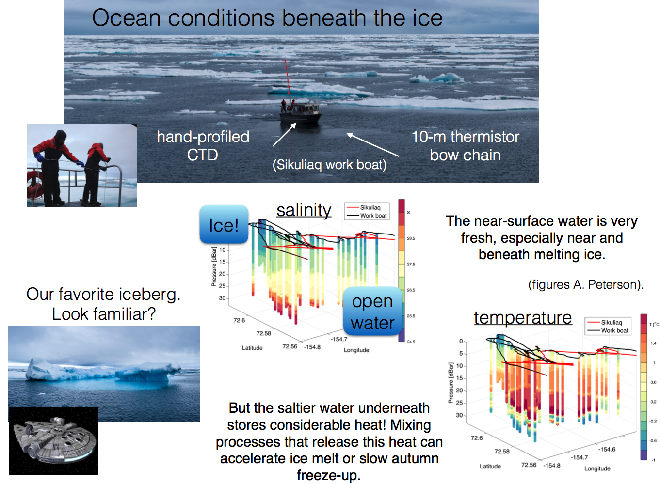 Example of fieldwork conducted near the edge of the late summer sea ice in the Beaufort sea, as part of the 2015 ArcticMix experiment. Here we hand profiled a CTD from the Sikuliaq workboat. The sub-surface temperature maximum here is likely storage of local summer heating, to be re-released in the autumn or possibly later. Understanding the detailed nature and fate of sub-surface heat pockets like this one is an ongoing goal of our high latitude research program.
