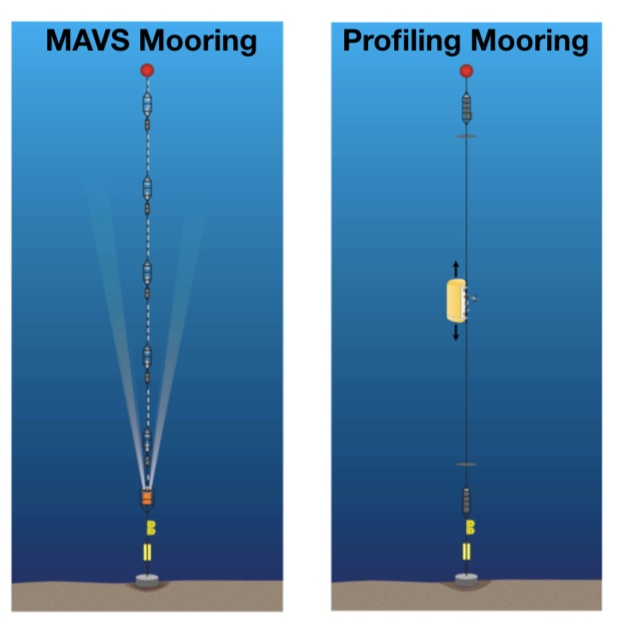 Schematics of two different mooring types to be deployed along the sloping boundary of the Rockall Trough. The MAVS mooring measures buoyancy fluxes directly at several points along the mooring. The profiling mooring, equipped with a McLane Moored Profiler, provides measurements of current and density at high vertical resolution.