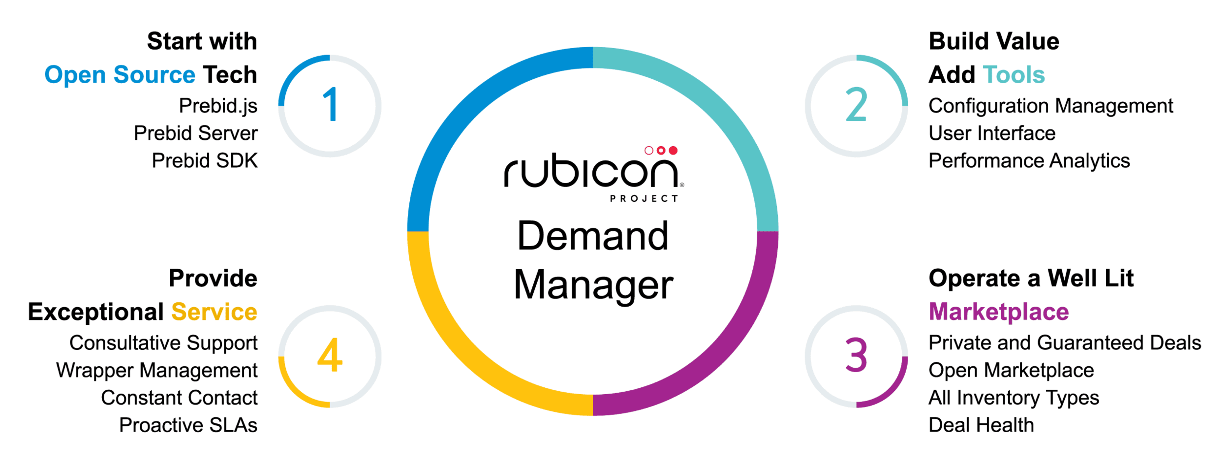 Key features of Rubicon Project's Demand Manager