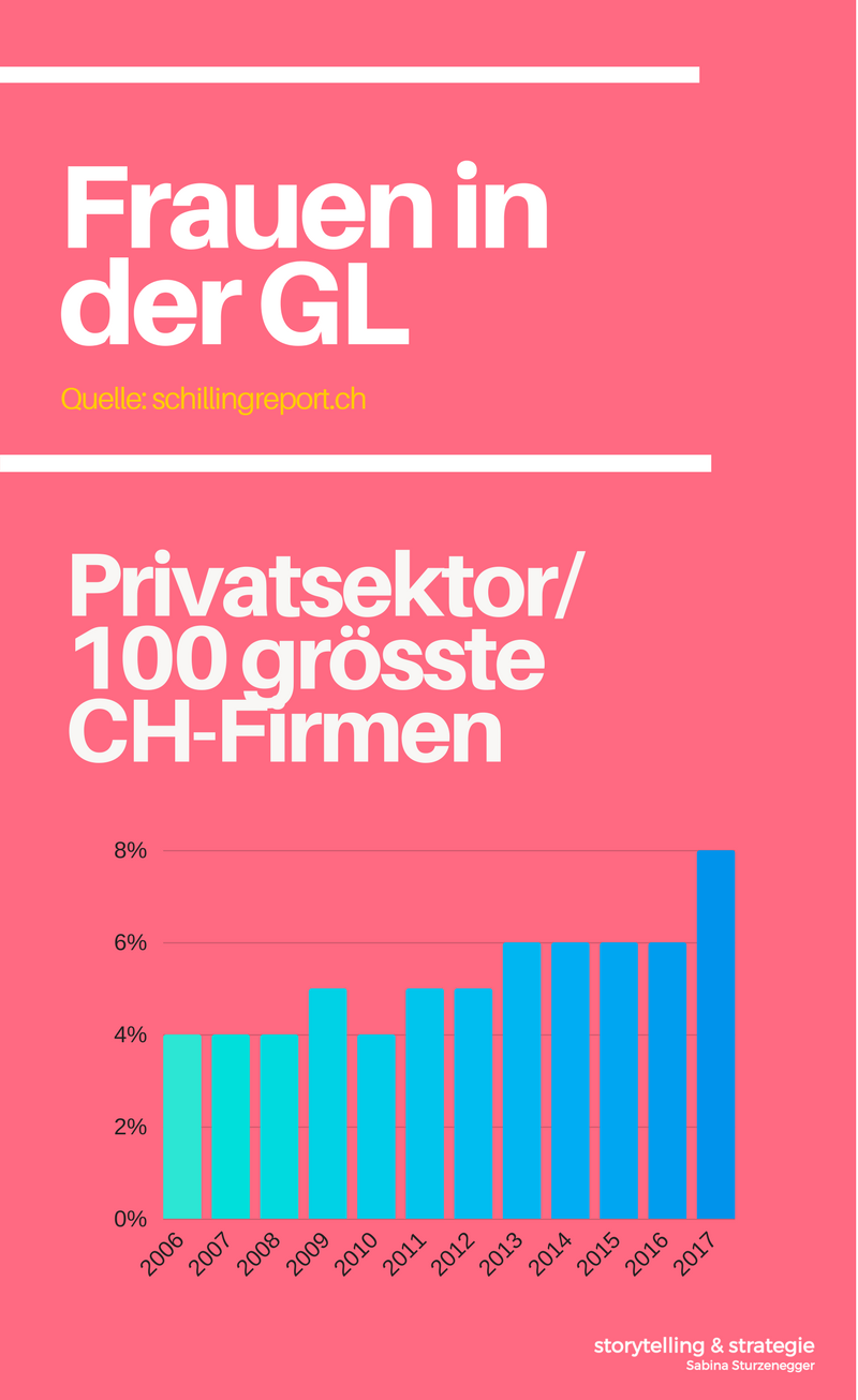 Frauen unter GL-Mitgliedern (1).png