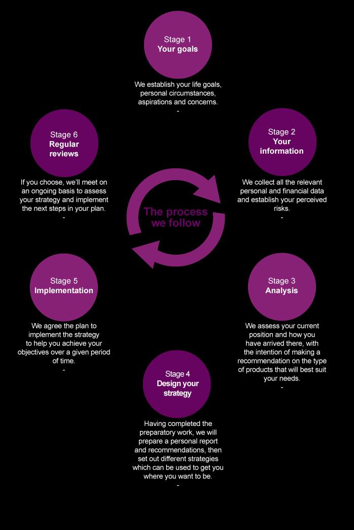 Milecross financial process