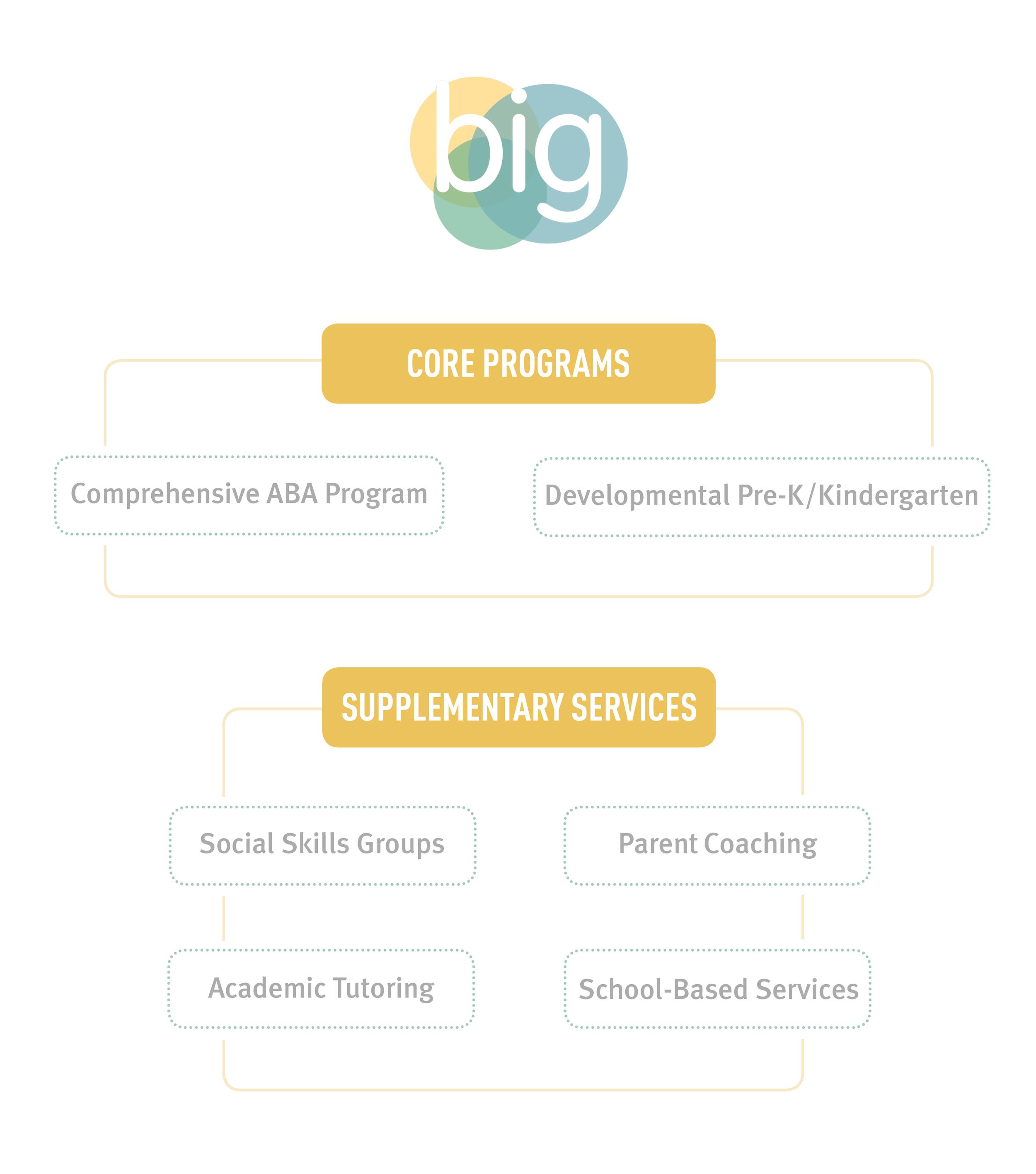 BIG17-04 Program Structure.png