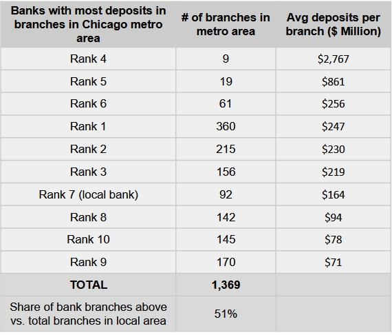 chicago metro banks with most deposits.jpg
