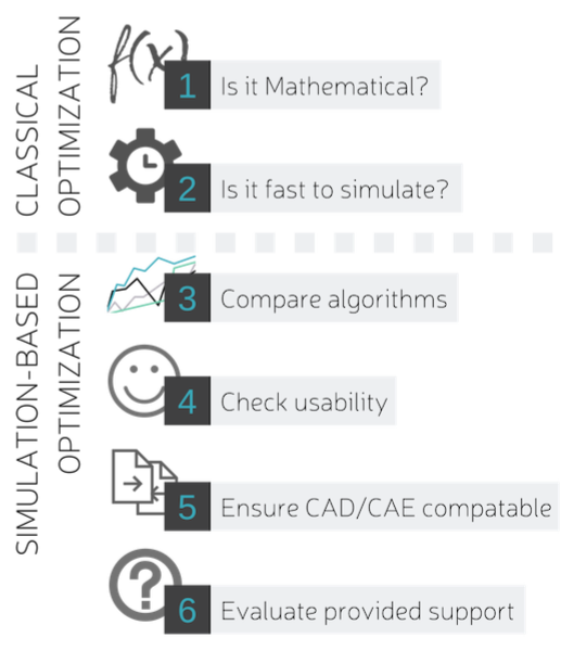 Figure 1: six steps to evaluating an optimizer