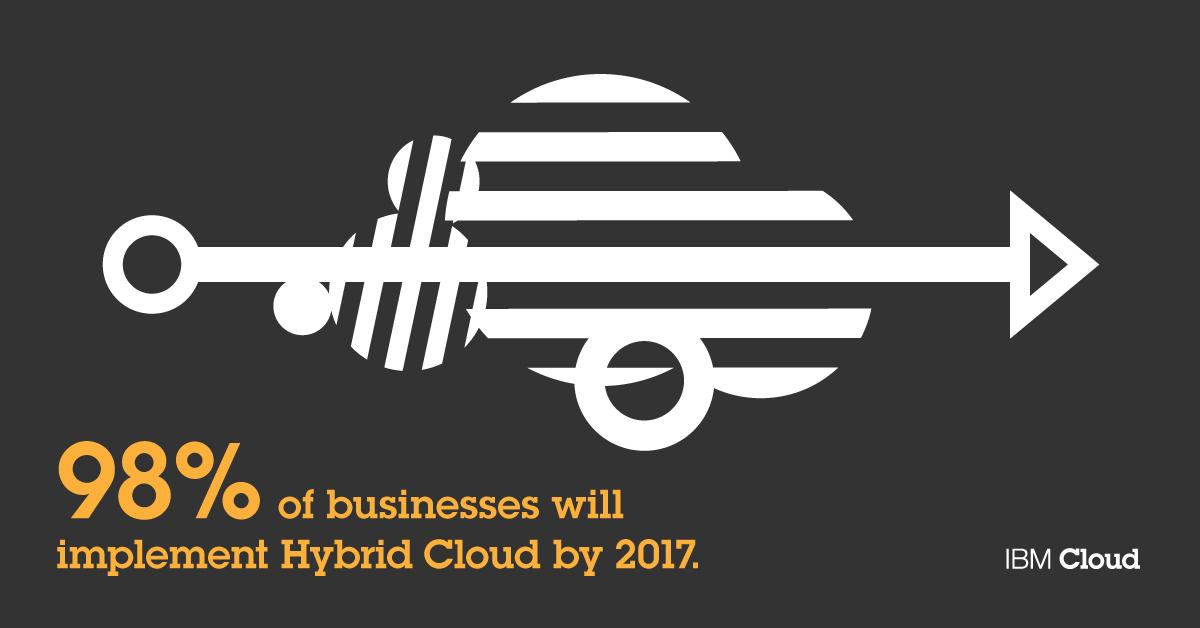 IBMNR_Cloud_Template_Future_of_Cloud_1.jpg