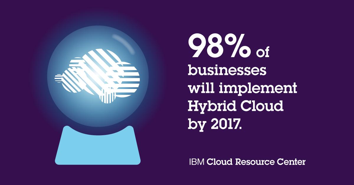 IBMNR_Cloud_Template_Future_of_Cloud_2.jpg