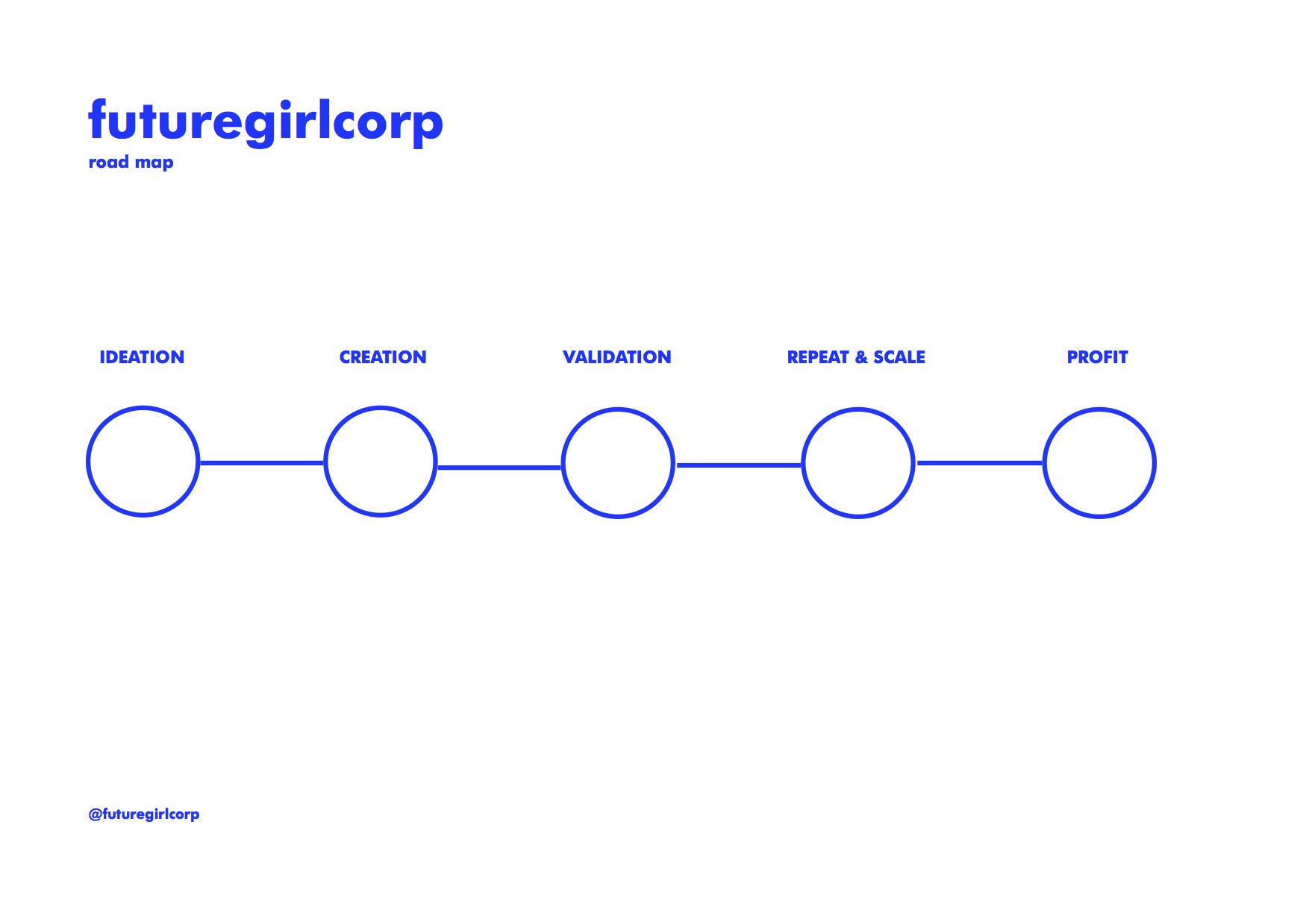 FutureGirlCorp | Business Roadmap