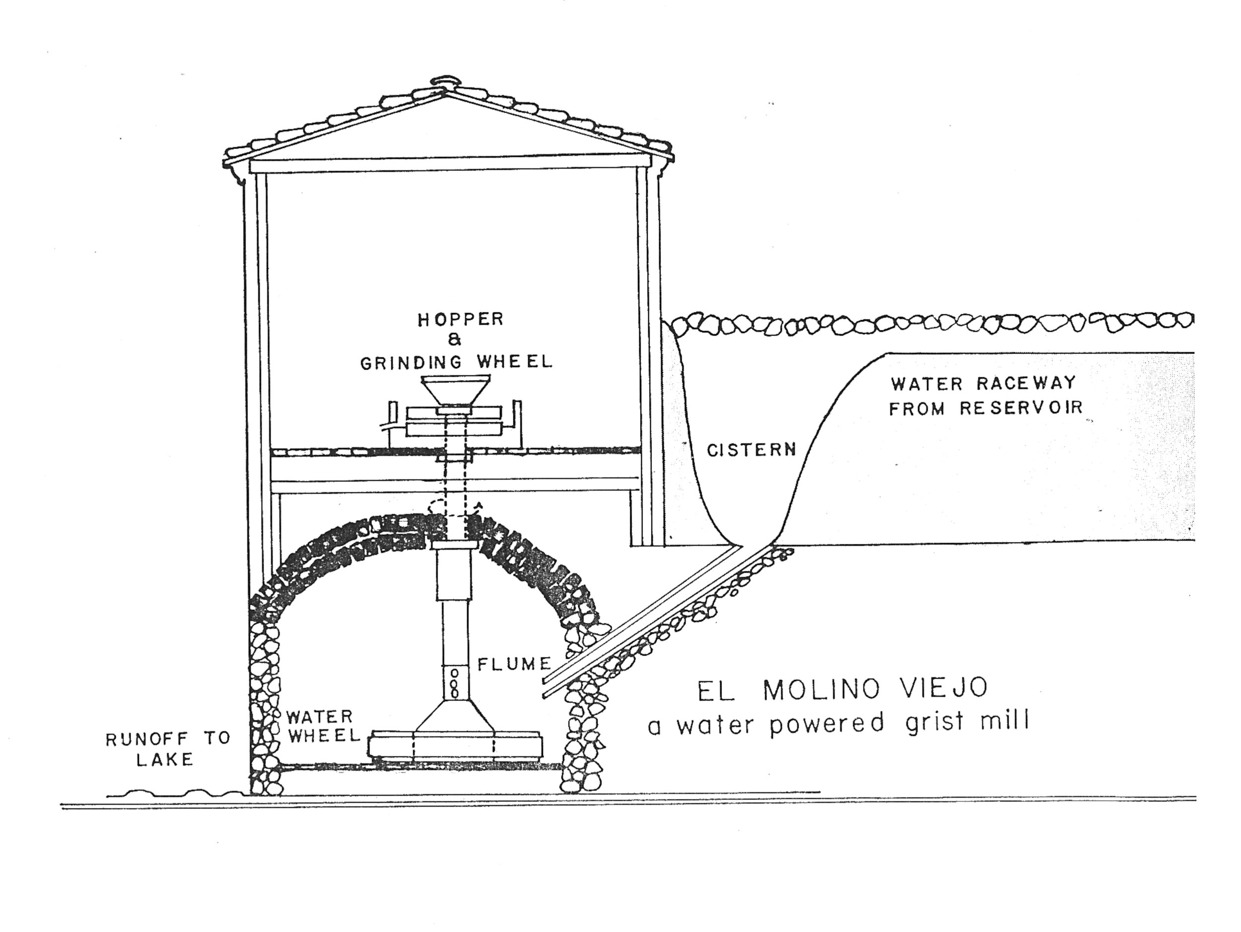 Diagram of a water powered mill