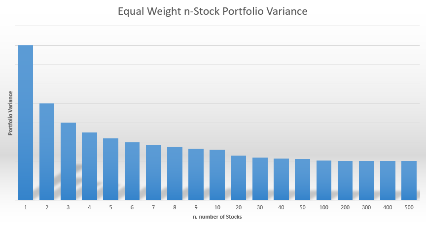 Equal Weight Portfolio Variance with All Stocks Having Equal Variance and Correlation Coefficents of 0.25