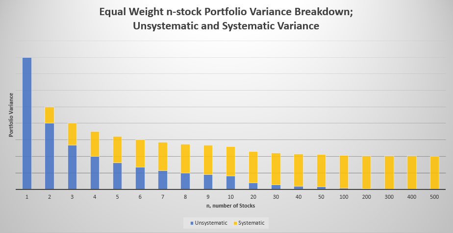 EQUAL WEIGHT N-STOCK PORTFOLIO VARIANCE SYSTEMATIC AND UNSYSTEMATIC SPLIT WITH SAME INDIVIDUAL STOCK VARIANCES & CORRELATION COEFFICIENTS OF 0.25