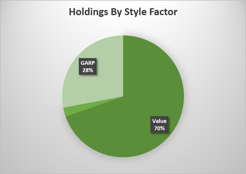 Alphamont MODEL Portfolio Holdings By Style Factor AS of DECEMBER 31, 2017