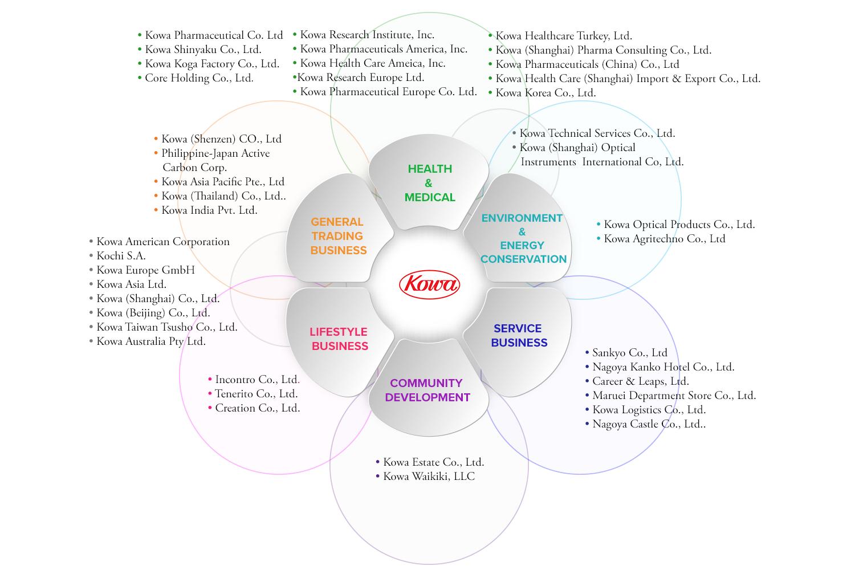Kowa Global Company Portfolio V3.png