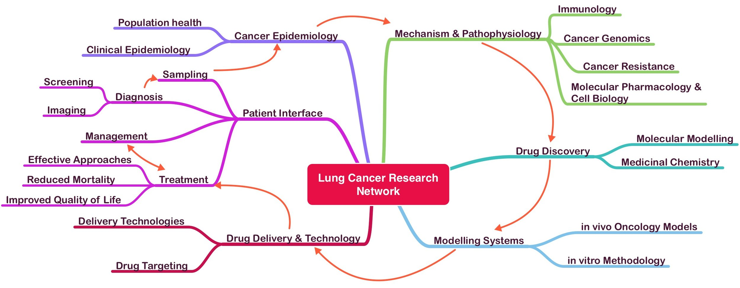 Our Integrated Research Approach