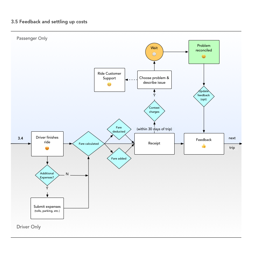Adding feedback and settling up costs flow diagram