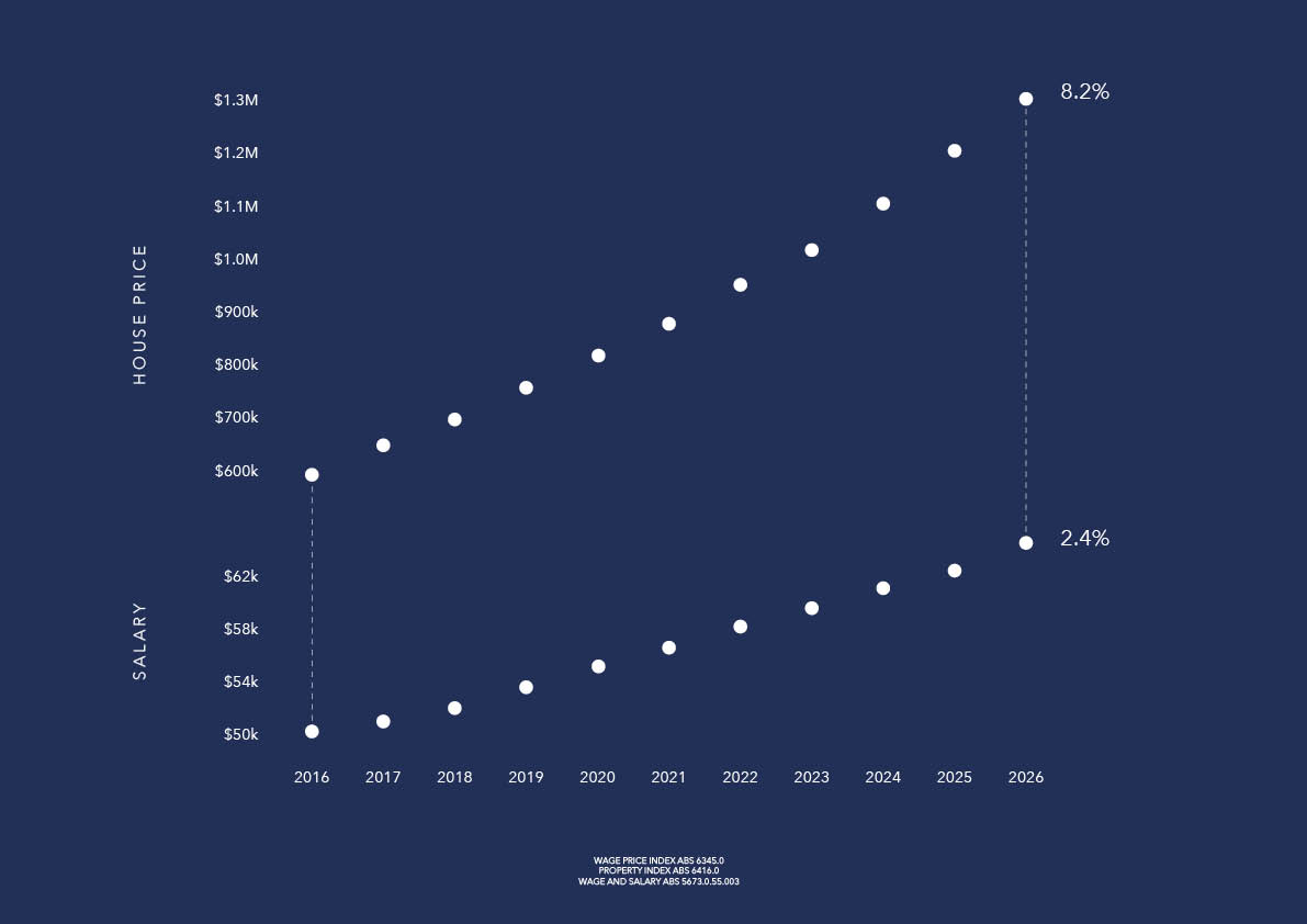 The alarming disparity between the average Victorian income and the average Victorian house purchase price,