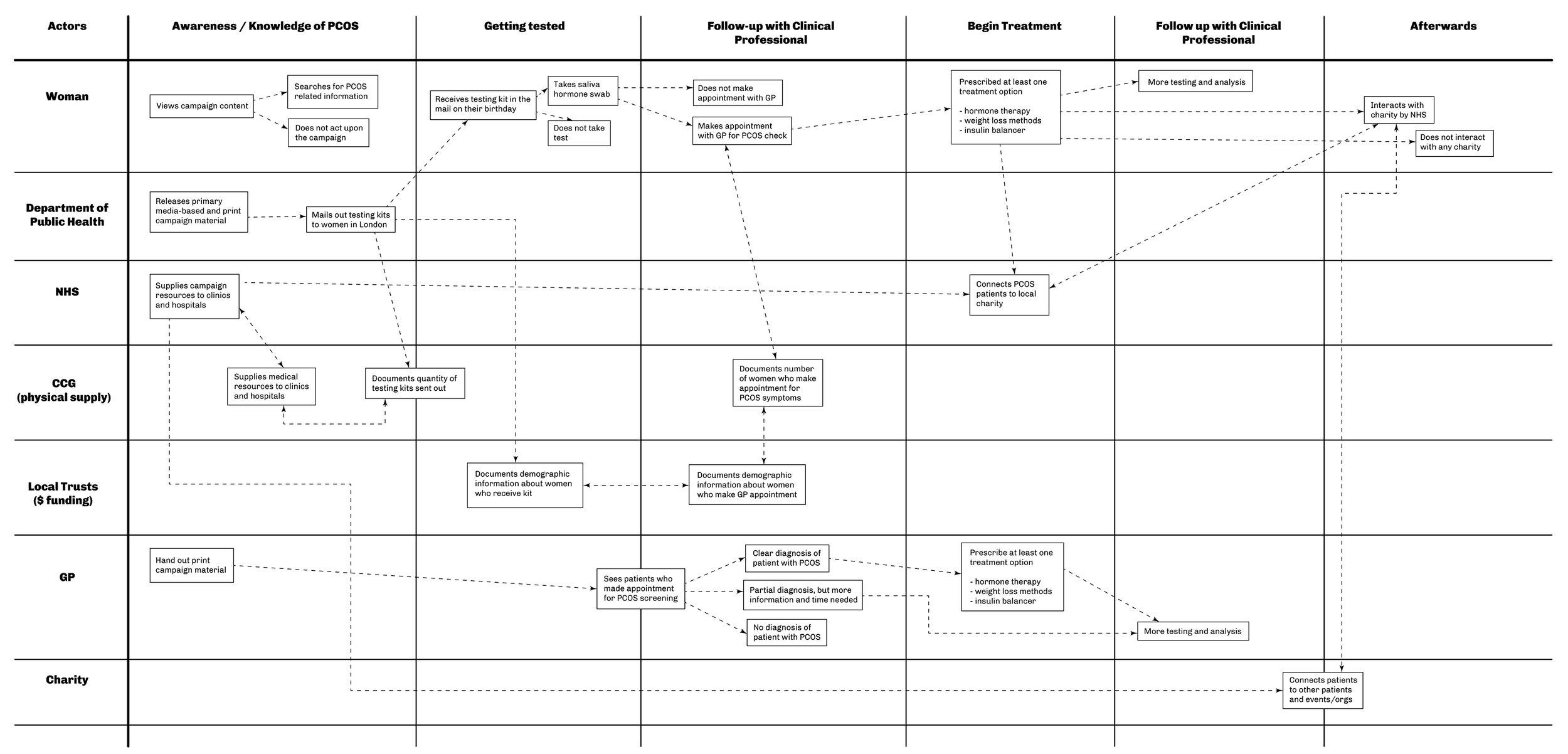Service Blueprint_ova.jpg