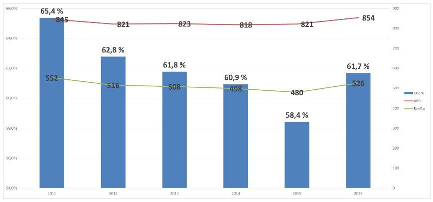 Nøkkeltall per år 2011 – 2016 for Trondheim sentrum