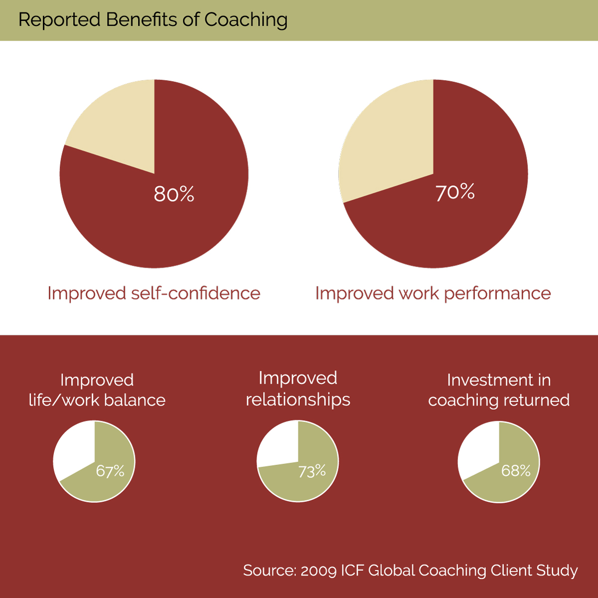 Find more benefits of coaching  here .