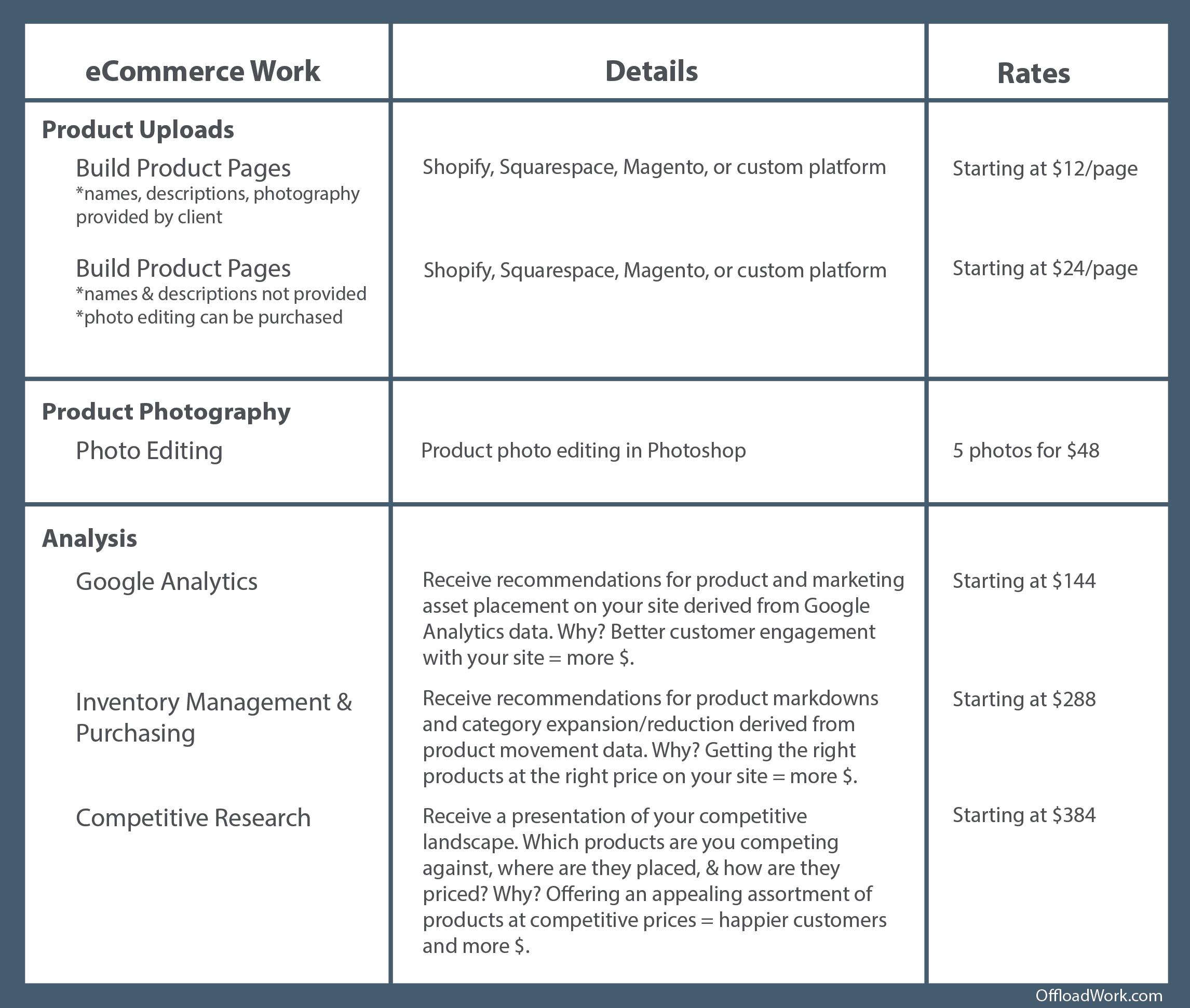 ecommerce-rates