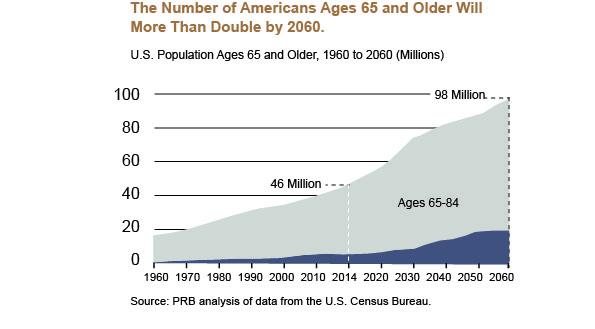 Graph_AmericansDouble.jpg
