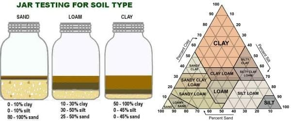 jar-test-and-soil-texture-triangle_orig.jpg
