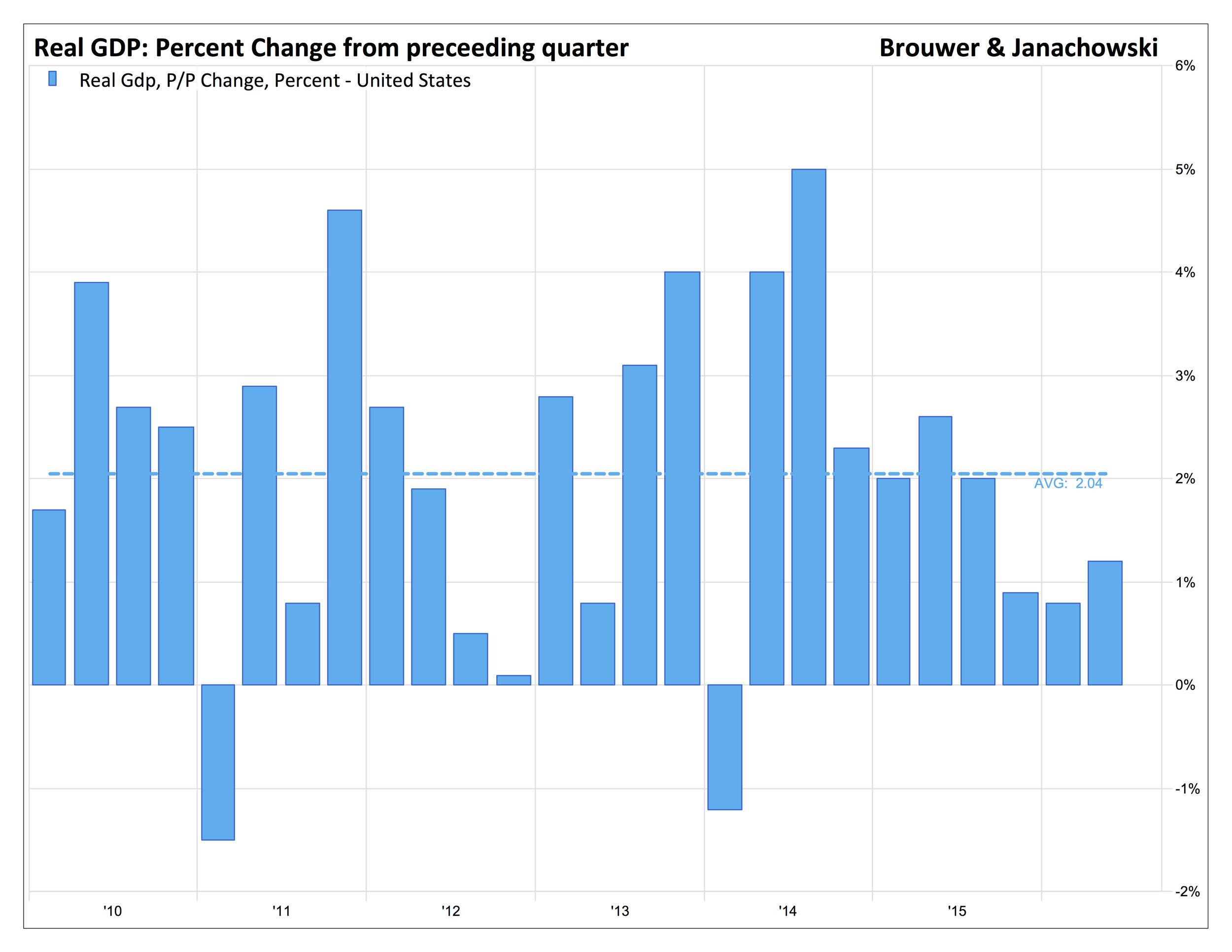 US - GDP Chain Price
