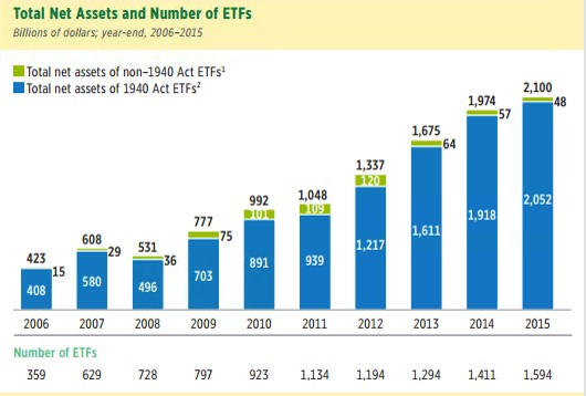 7 Things You Should Know About ETFs graph (002)
