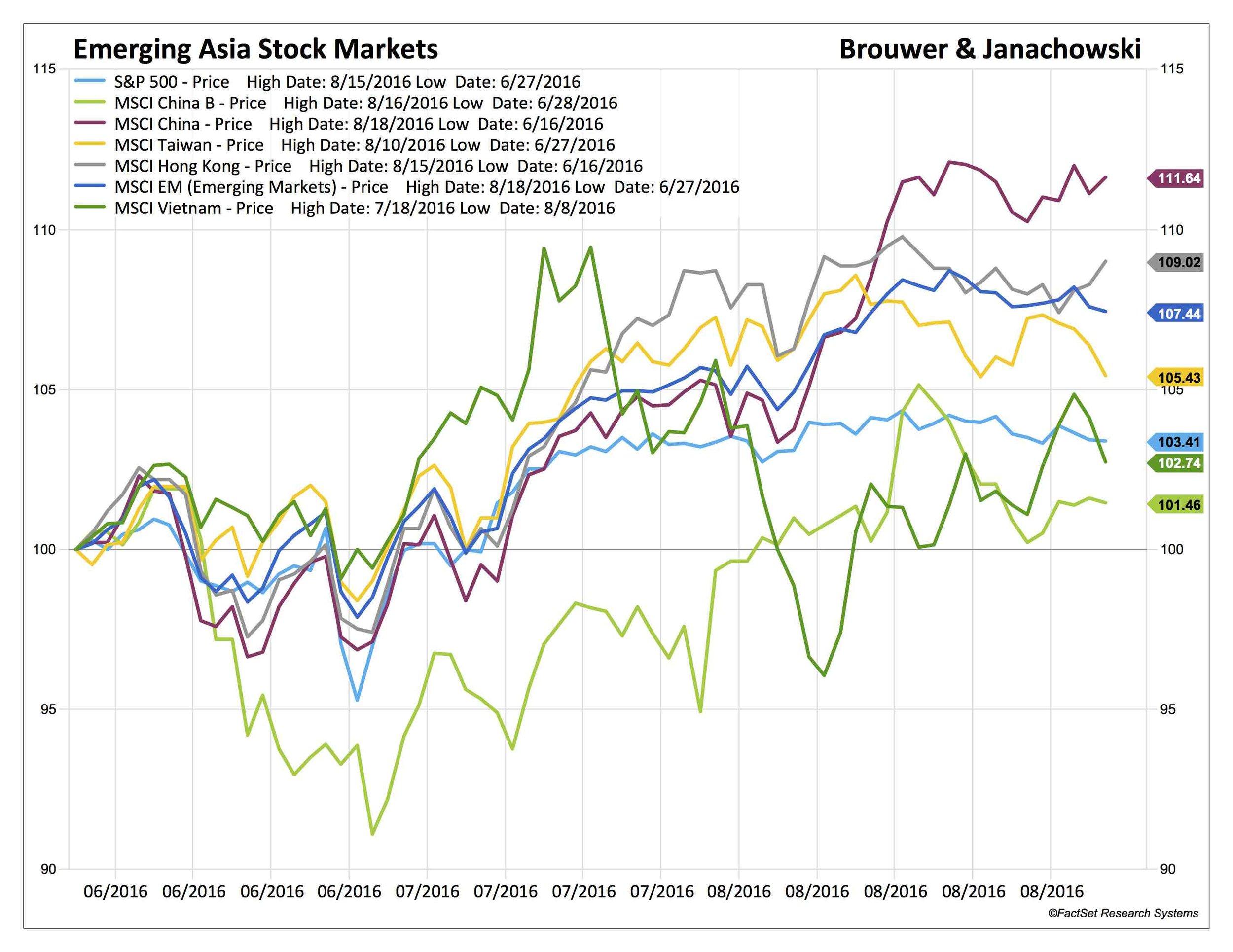 Blog 3 EM Stock Markets_SP50-USA